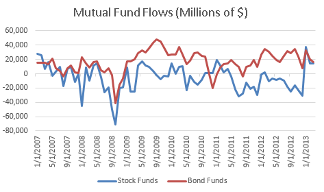 ICI Mutual Fund Flows