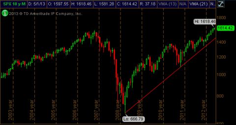 S&P 500 Monthly Chart - 10 Years