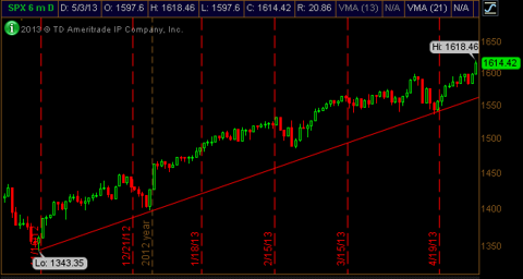 S&P 500 Daily Chart - 6 Months