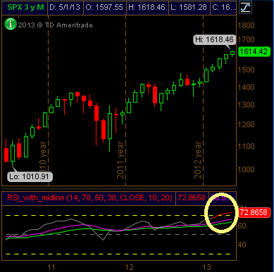 S&P 500 Monthly RSI