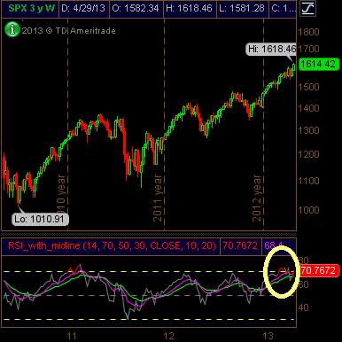S&P 500 Weekly RSI