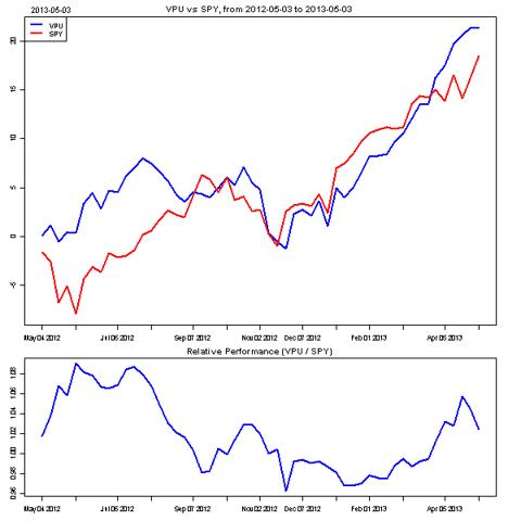 Utilities vs. S&P 500