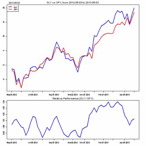 Small Caps vs. S&P 500