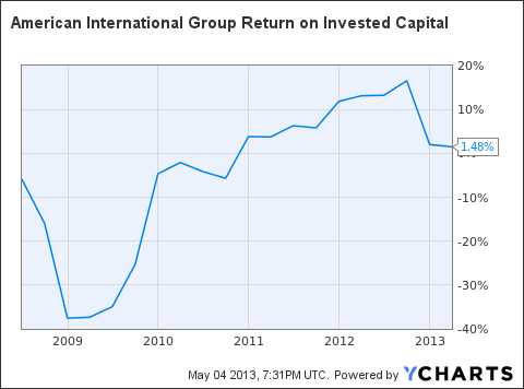AIG Return on Invested Capital Chart