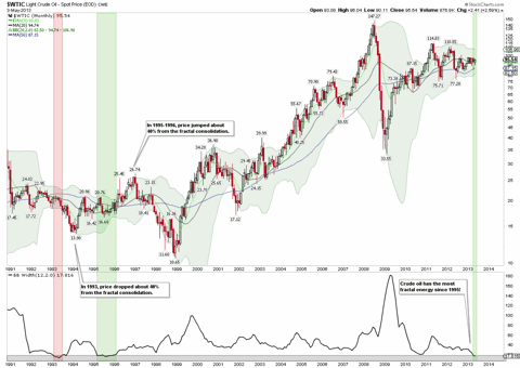 Crude Oil BB Width Monthly