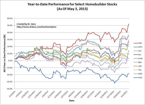 Year-to-Date Performance for Select Homebuilder Stocks (As Of May 3, 2013)