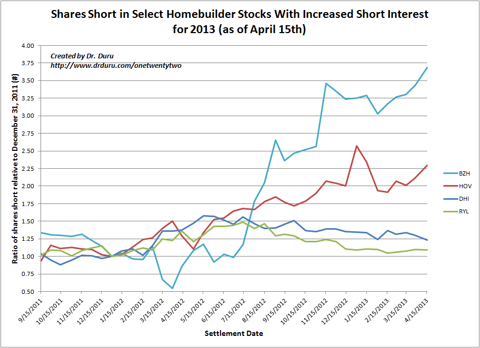 Shares Short in Select Homebuilder Stocks With Increased Short Interest for 2013 (as of April 15th)