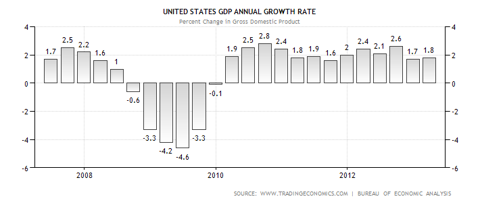 U.S. GDP Growth