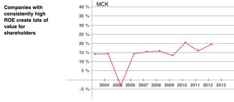 MCK Return on Equity