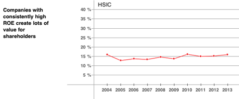 HSIC Return on Equity