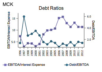 MCK Debt Ratios