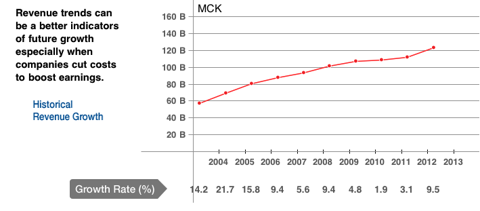 MCK Revenue Growth