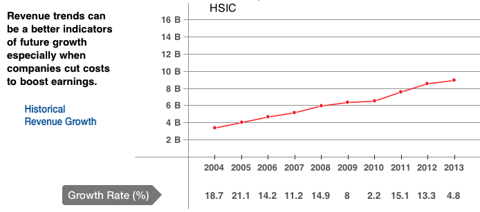 HSIC Revenue Growth