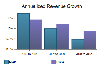 Revenue Growth Comparison