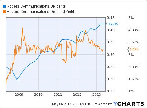 RCI Dividend Chart