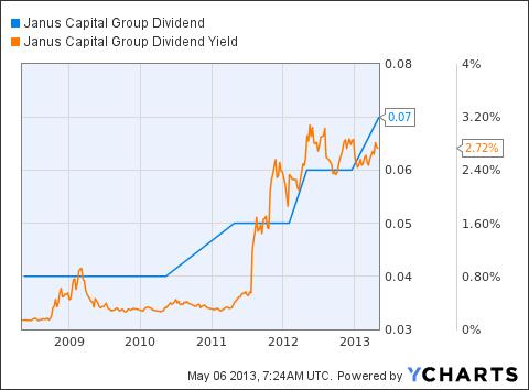 JNS Dividend Chart