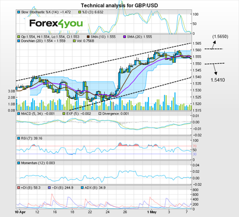 http://admin.forex4you.com/images/site/analysis/05-13/GBPUSD07.png