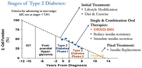 Oramed Readies Oral Insulin Study In U.S. - Oramed ...