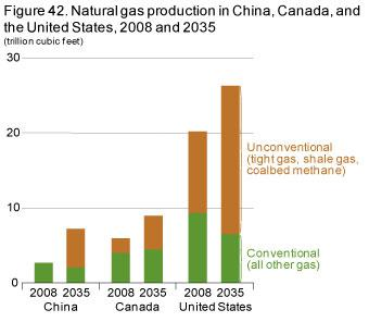 Figure 42. Natural gas production in China, Canada, and the United States, 2008 and 2035.