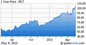 1 Year Price chart for RKT