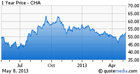1 Year Price Chart for CHA