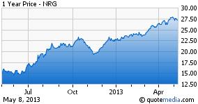 1 Year Price Chart - NRG
