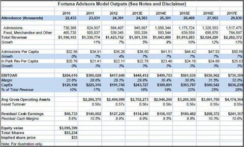 """Seaworld """"Investor Expectation"""" Model"""