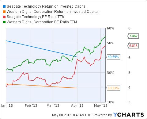 STX Return on Invested Capital Chart