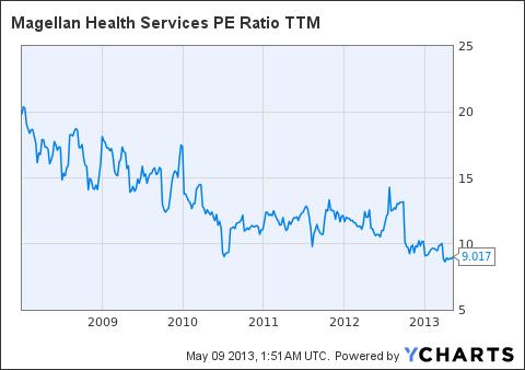 MGLN PE Ratio TTM Chart