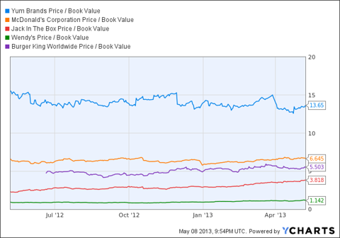 YUM Price / Book Value Chart