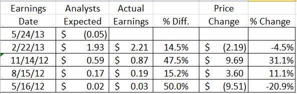 Company stock options expire