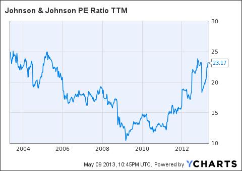 JNJ PE Ratio TTM Chart