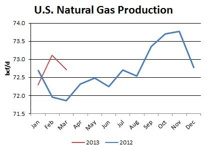 Natural Gas Demand Grows Strongly As Production Remains Flat, Prices Poised To Rise