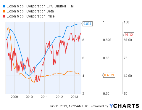 XOM EPS Diluted TTM Chart