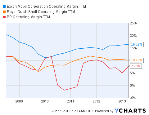 XOM Operating Margin TTM Chart