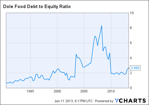 DOLE Debt to Equity Ratio Chart