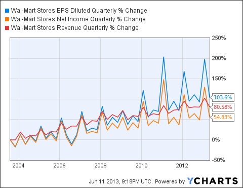 WMT EPS Diluted Quarterly Chart