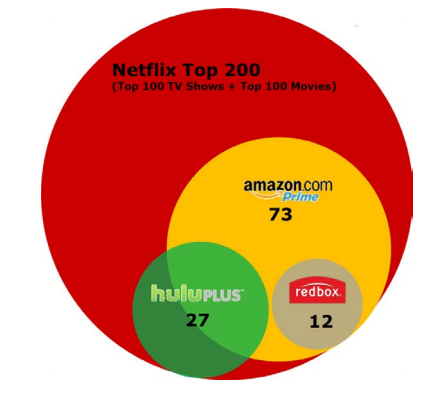 Compare netflix and redbox