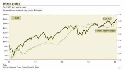 S&P 500 vs Fed Balance Sheet