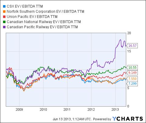 CSX EV / EBITDA TTM Chart