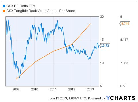 CSX PE Ratio TTM Chart