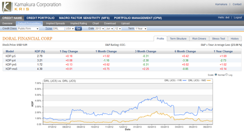 Doral FInancial 1 year default probability 2.79%, up 0.18%