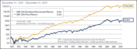 S&P 500 Dividend vs. Price Return