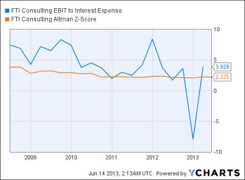 FCN EBIT to Interest Expense Chart