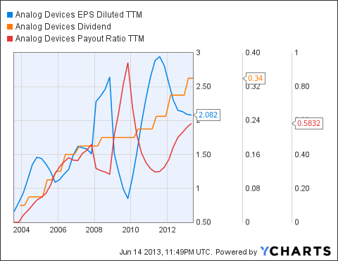 ADI EPS Diluted TTM Chart