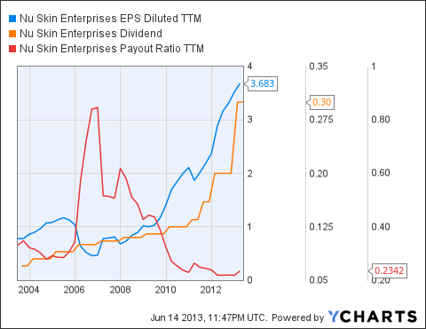 NUS EPS Diluted TTM Chart