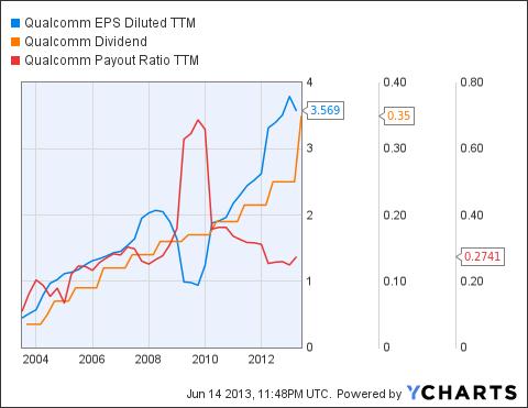 QCOM EPS Diluted TTM Chart