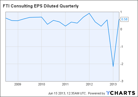 FCN EPS Diluted Quarterly Chart