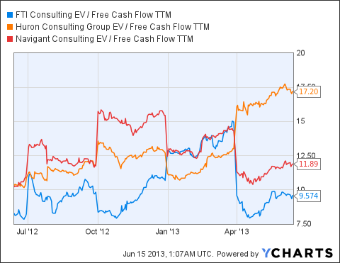 FCN EV / Free Cash Flow TTM Chart