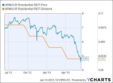 ARR Chart